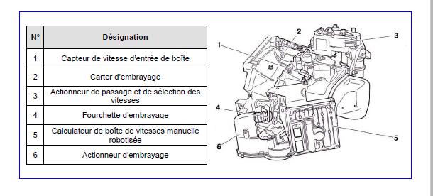 C3 Hdi Sensodrive Ne D 233 Marre Pas Boite Bloqu 233 Citroen
