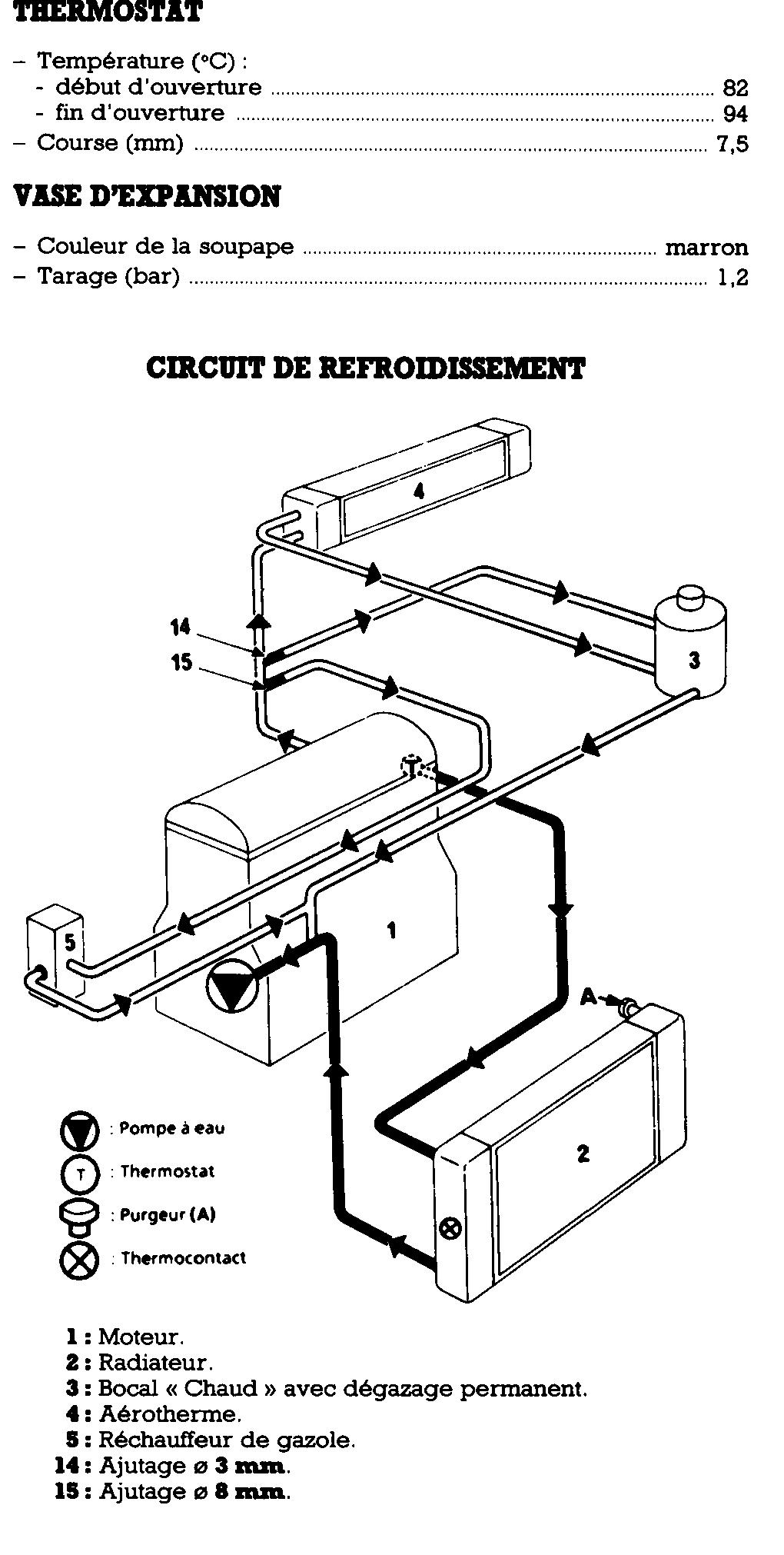 recherche infos sur sh u00e9ma circuit refroidissement