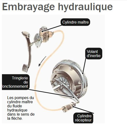 probleme demarrage et pedale d'embrayage - Opel - Astra ...