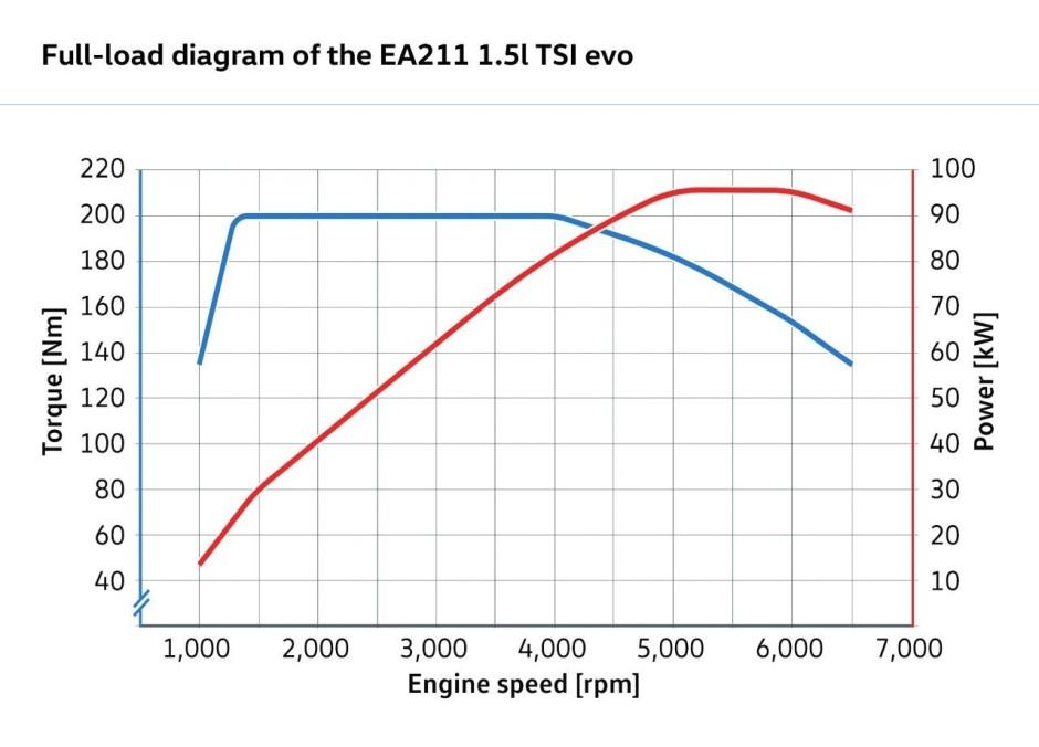 un nouveau moteur essence 1 5 tsi chez volkswagen photo 3 l 39 argus. Black Bedroom Furniture Sets. Home Design Ideas