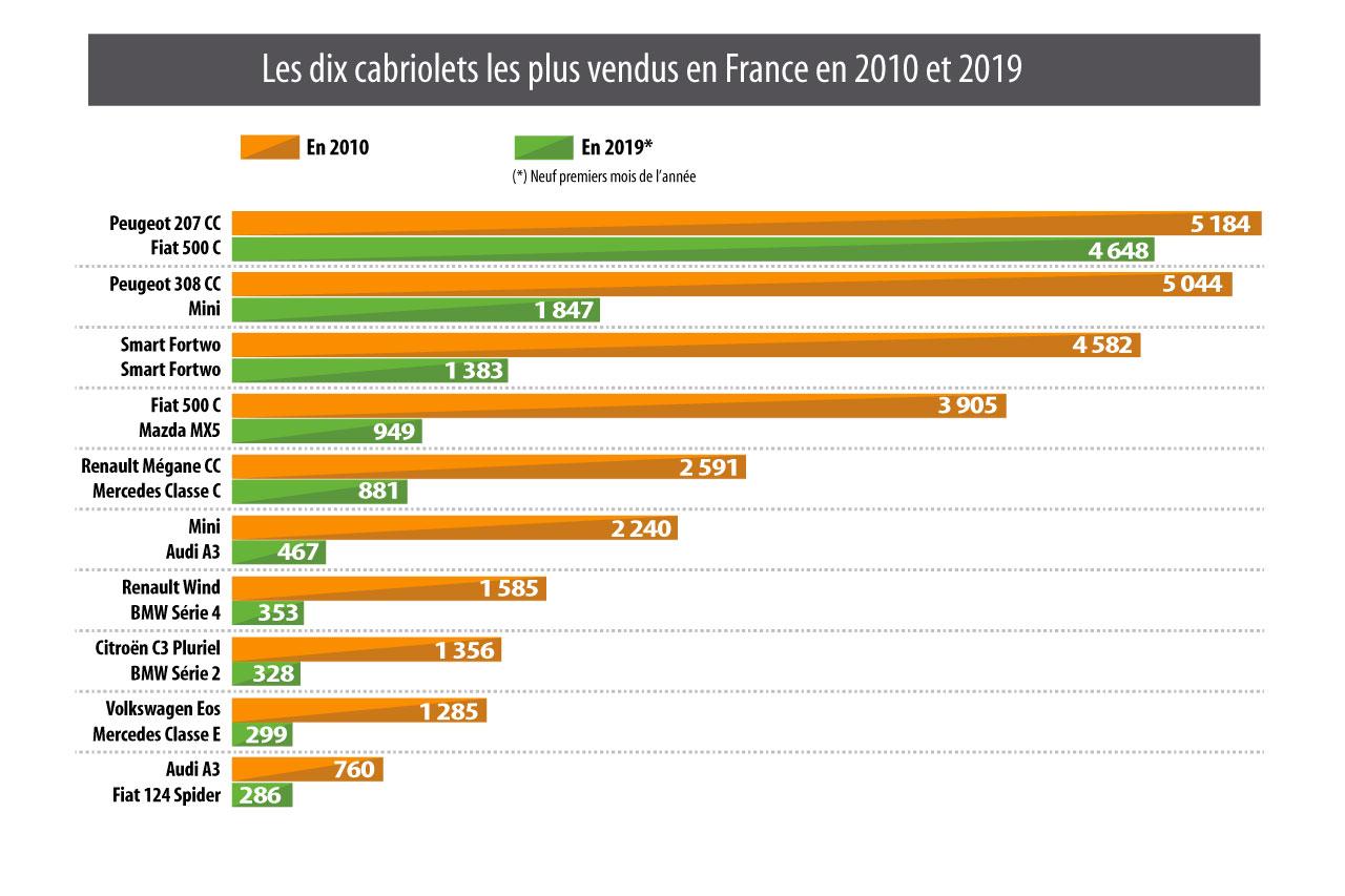 [Statistiques] Par ici les chiffres - Page 7 10-cabriolets-les-plus-vendus