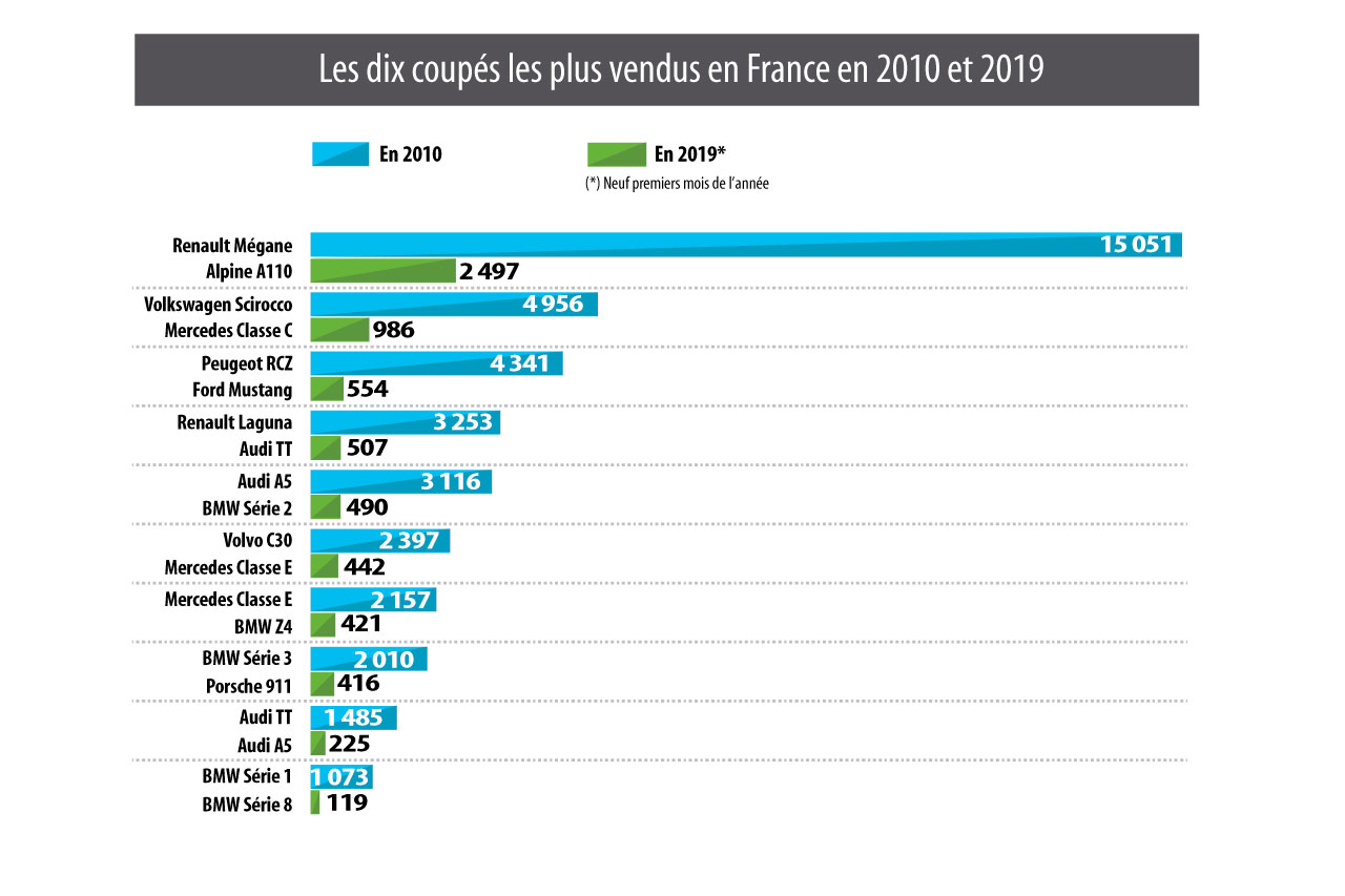 [Statistiques] Par ici les chiffres - Page 7 10-coupes-les-plus-vendus