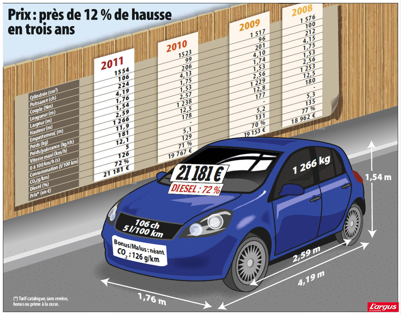 Longueur moyenne d une voiture for Hauteur d une voiture