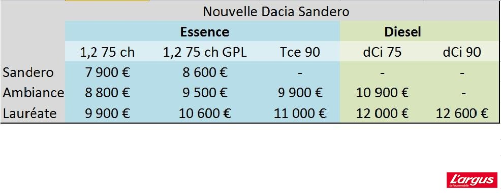 Dacia Sandero Un Rapport Prix Prestations Encore Plus