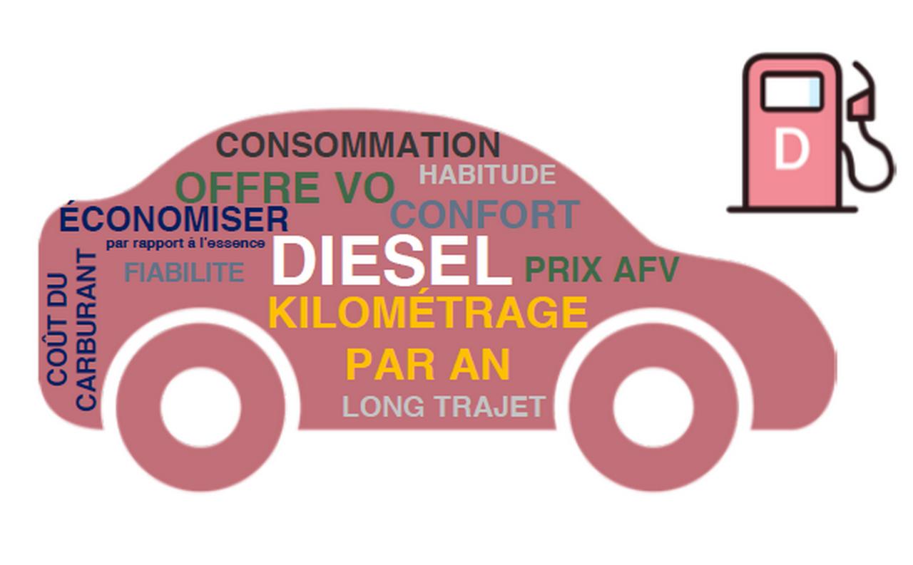 Baromètre Energies 2019 : le diesel fait de la résistance