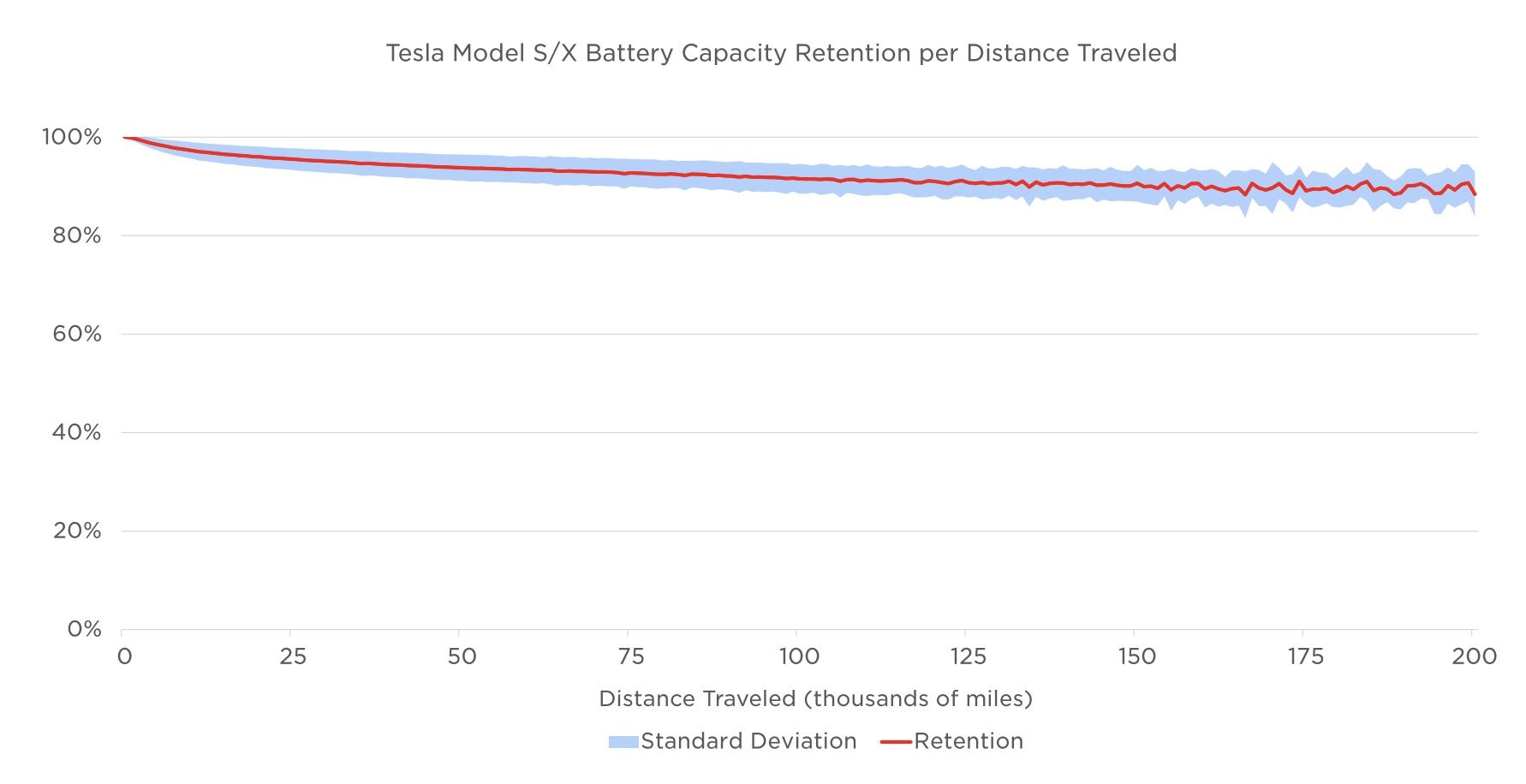 Quelle est la vraie durée de vie des batteries de Tesla ?