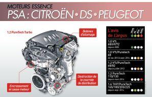 avis fiabilité moteurs essence PSA