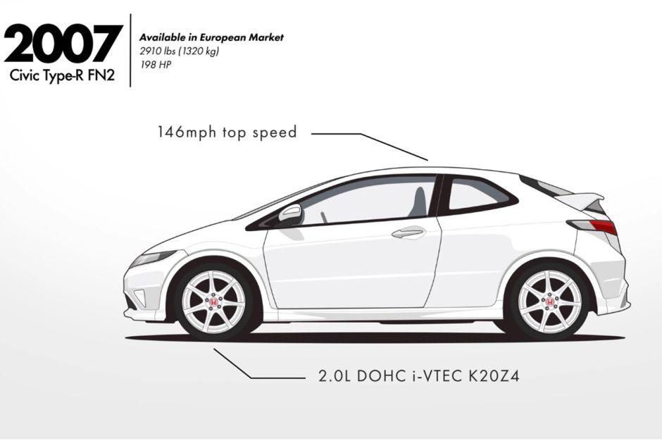 Vidéo : l'évolution de la Honda Civic sur dix générations