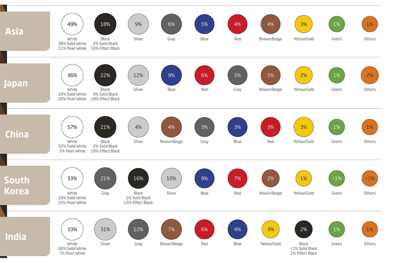 [Statistiques] Par ici les chiffres - Page 7 Infographie-axalta-couleurs-monde-2019-2
