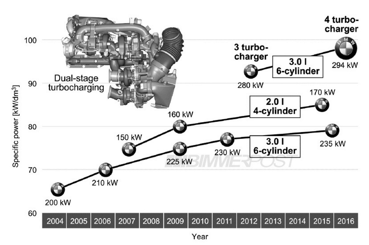 4 turbos pour le nouveau moteur diesel bmw 6 cylindres en ligne photo 2 l 39 argus. Black Bedroom Furniture Sets. Home Design Ideas