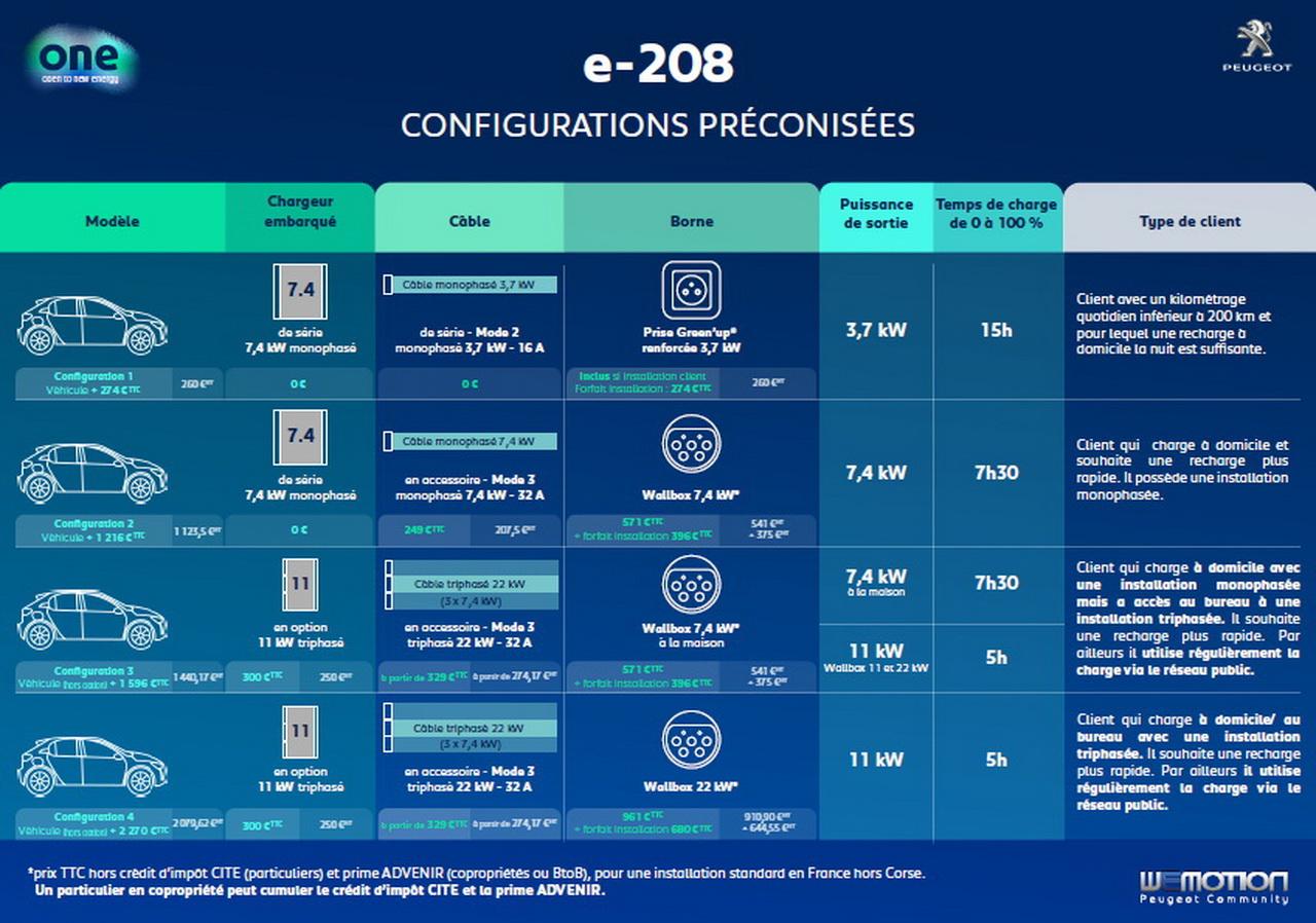 peugeot-e-208-choix-rechargeredimensionn