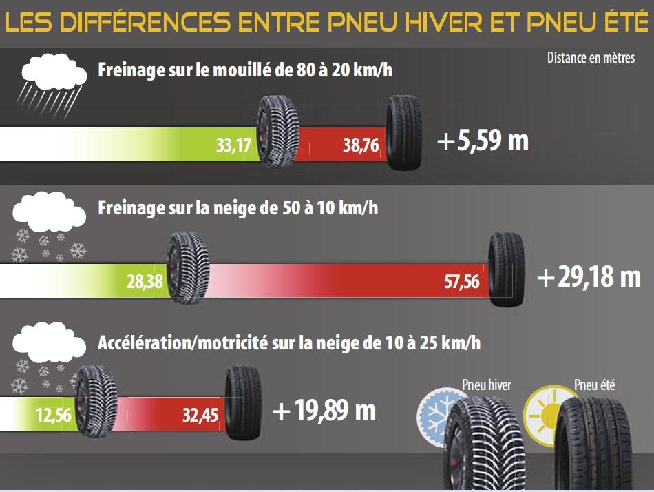 Meilleur Pneu Hiver 2017 >> Pneus Hiver C Est Le Moment De S Equiper