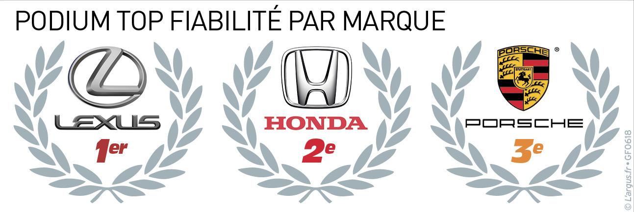 Marque De Voiture >> Barometre Qualite Fiabilite 32 Marques Jugees Par Les