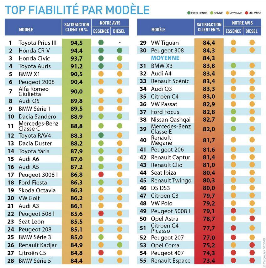 Top fiabilité pour 55 modèles