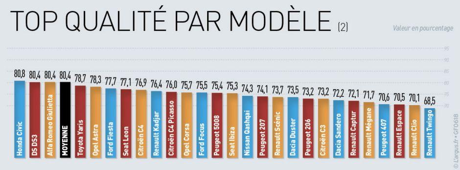 Baromètre qualité-fiabilité. 55 modèles jugés par les automobilistes