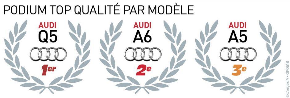 Audi numéro 1 de la qualité de fabrication avec des modèles comme l'Audi Q(, l'Audi A5 et l'Audi A6
