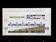 Roadmap for the autonomous driving of BMW