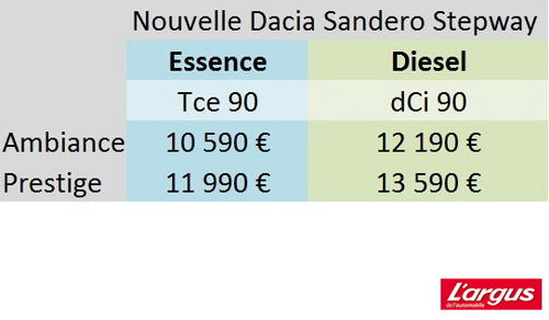 dacia sandero un rapport prix prestations encore plus int ressant mondial de l 39 auto 2012. Black Bedroom Furniture Sets. Home Design Ideas