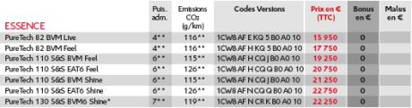tarifs citro n c3 aircross 2017 prix moteurs quipements l 39 argus. Black Bedroom Furniture Sets. Home Design Ideas