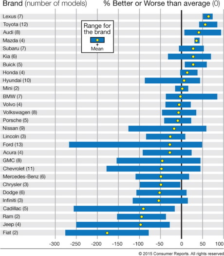 Consumer Guides: Quelles Sont Les Marques Les Plus Fiables Aux Etats-Unis