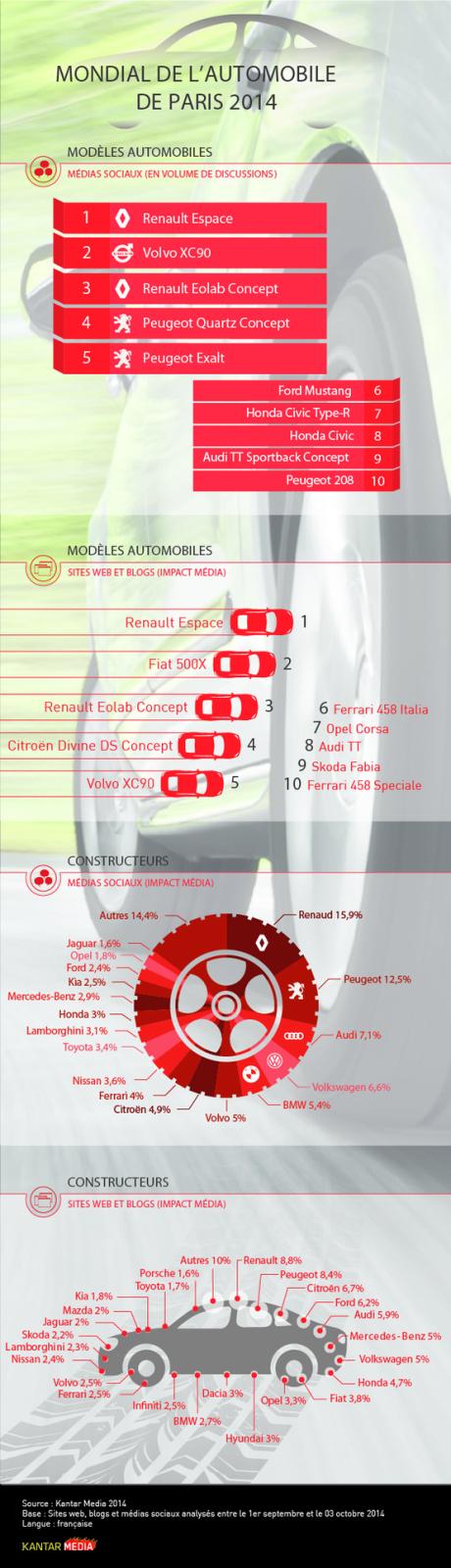 Infographie - Quels modèles et constructeurs font parler d'eux sur la toile ? [Infographie] Le Mondial de l'Automobile 2014 sur les réseaux sociaux