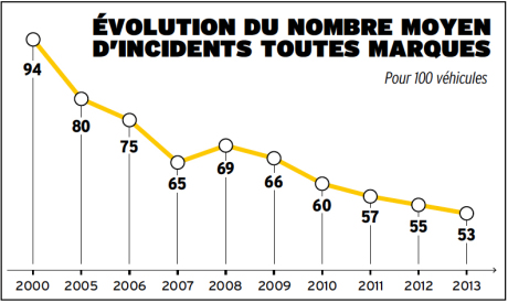Le palmarès de la fiabilité automobile en Europe  txt_nombre-incidents-fiabilite-auto-2000-2013