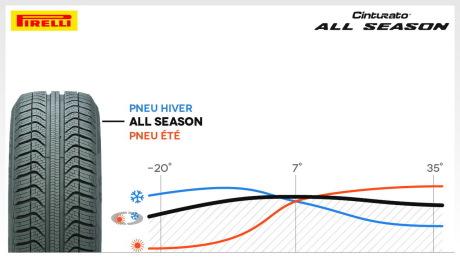 pirelli cinturato all season le pneu toutes saisons par pirelli l 39 argus. Black Bedroom Furniture Sets. Home Design Ideas