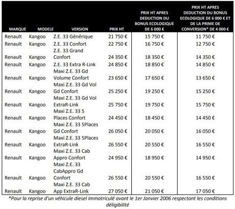 prix renault kangoo ze 2017 les tarifs du nouveau kangoo ze d voil s l 39 argus. Black Bedroom Furniture Sets. Home Design Ideas