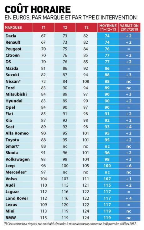 Entretien automobile quels sont les constructeurs les - Garage d entretien automobile ...