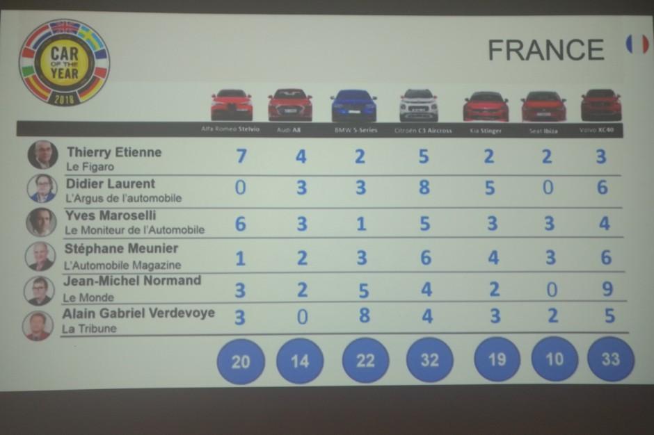 voiture-annee-2018-resultat-france.jpg