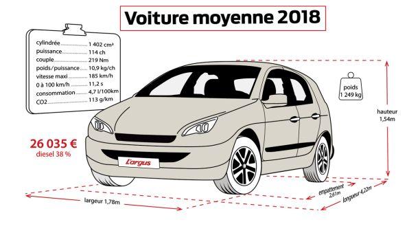 voiture moyenne 2018 prix en baisse mais consommation en hausse l 39 argus. Black Bedroom Furniture Sets. Home Design Ideas