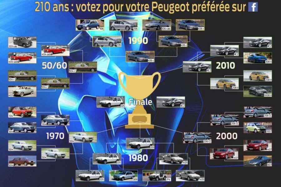 Sondage l'Argus sur la Peugeot préféré des Français Votez_1